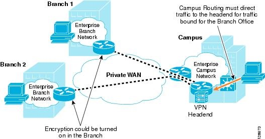 Benefits of Business Ethernet for a Wide Area Network