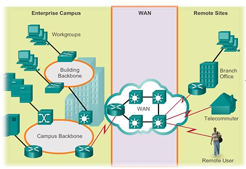 Implementing Wide Area Network